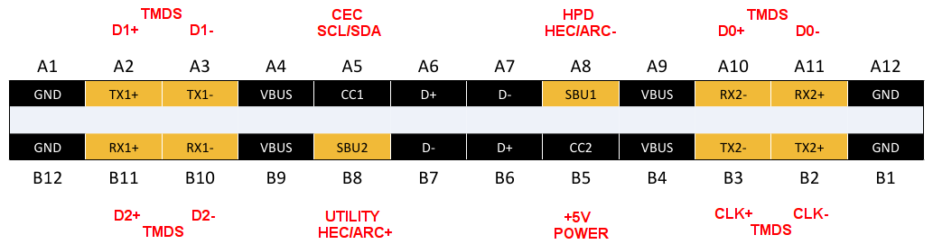 hdmi alt mode, hdmi to usb type-c pin mapping