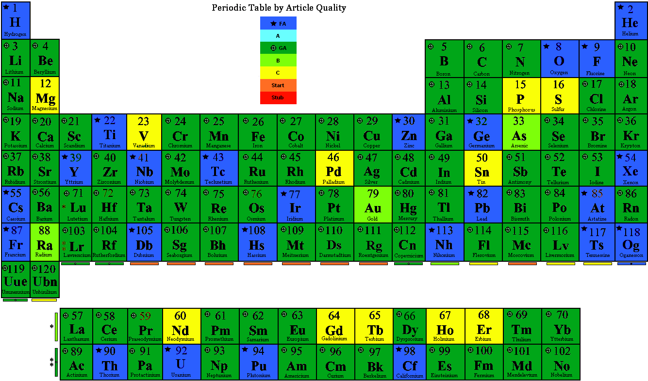 Brilliant File Periodic Table By Quality Png Wikipedia Interior Design Ideas Inesswwsoteloinfo