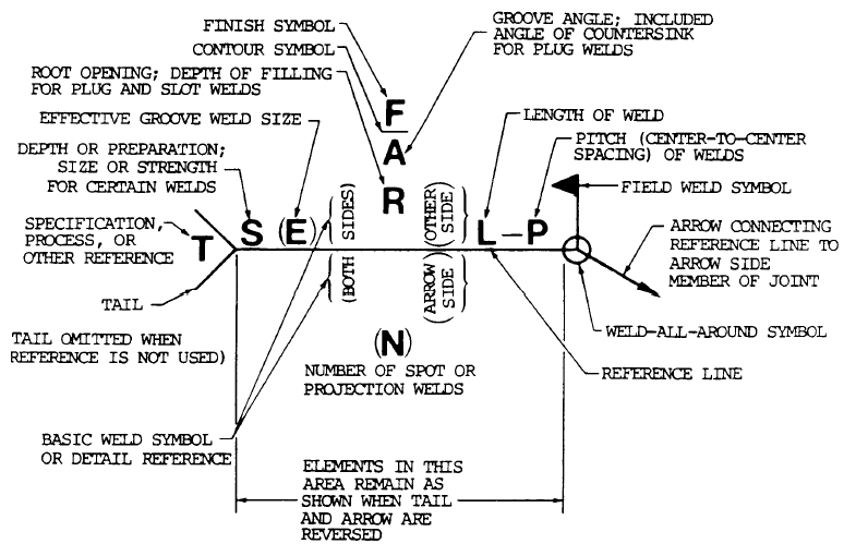 Symbols And Conventions Used In Welding Documentation Wikipedia