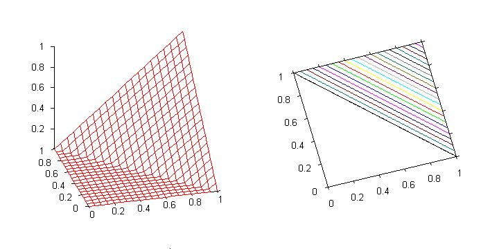 Graph of the ukasiewicz t-norm