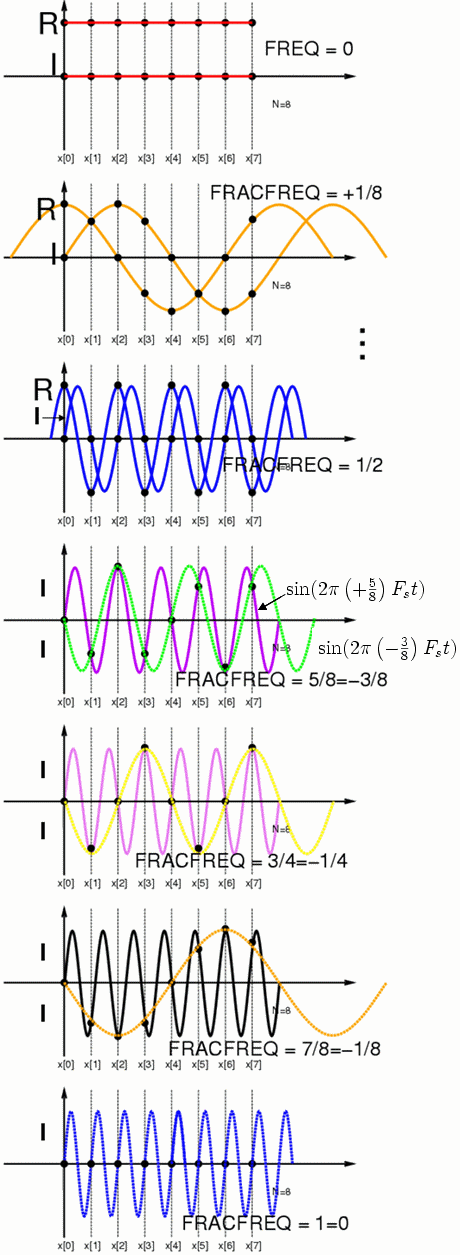 Negative frequency - Wikipedia, the free encyclopedia