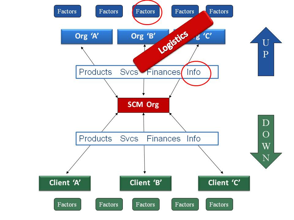 Flow Chart Maker: Military supply chain management - Wikipedia,Chart