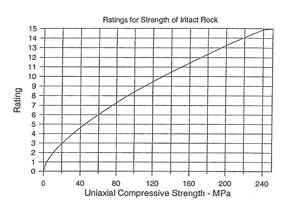 Zulu Time Chart: RMR chart strength ratings.jpg - Wikipedia,Chart