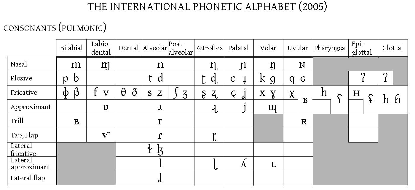 English consonant chart the image kid - International phonetic alphabet table ...