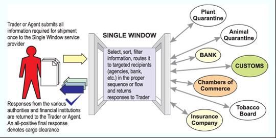 Single window trade system