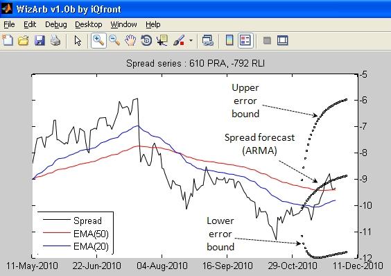Plot Diagram Example: Forecast pra rli.jpg - Wikipedia,Chart