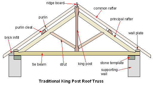 File King Post Truss Png Wikipedia