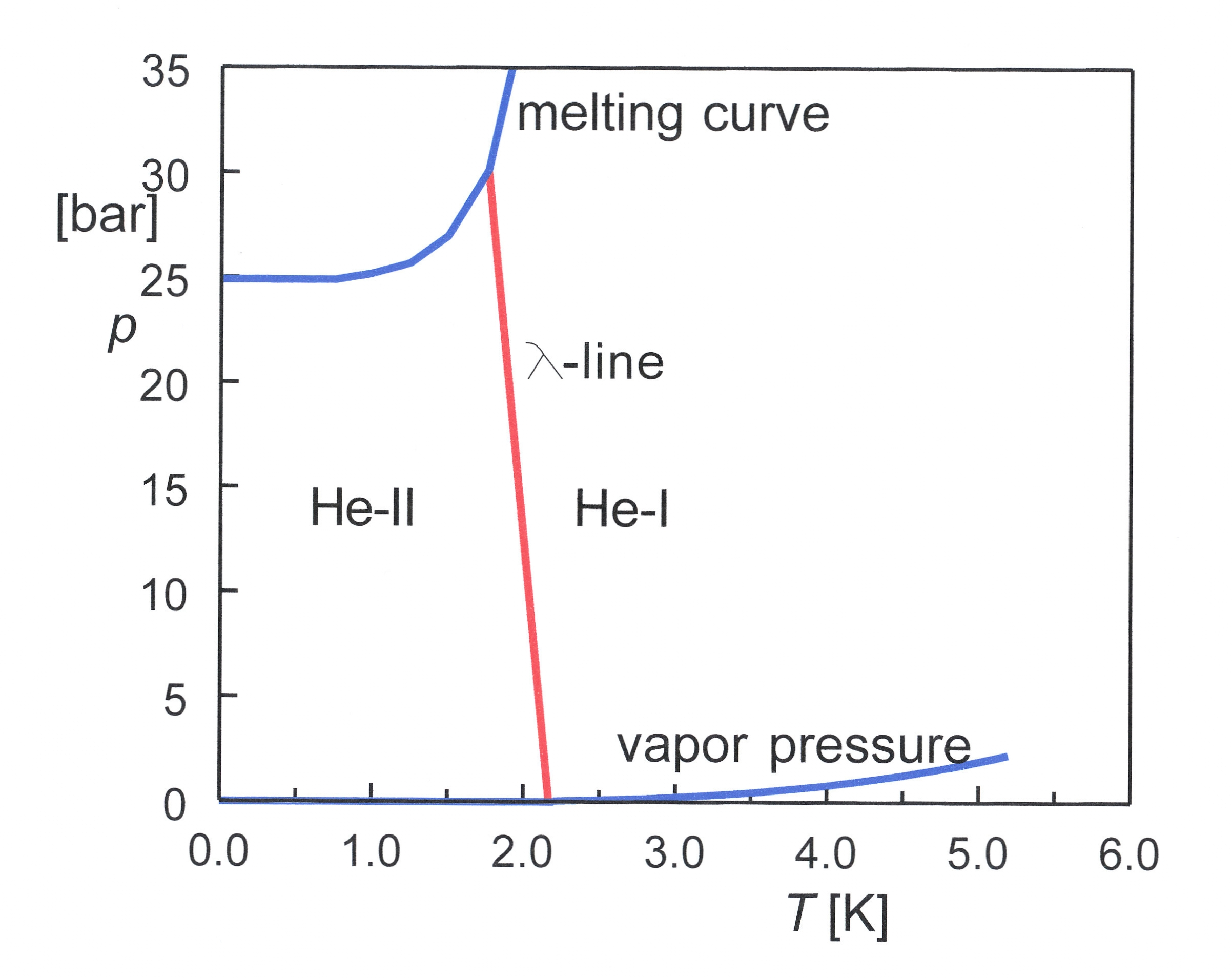Plot Diagram Fill In: Phase diagram of 4He 01.jpg - Wikipedia,Chart