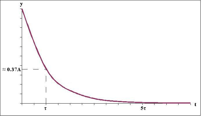 Image:Exponential_function_showing_time_constant.jpg