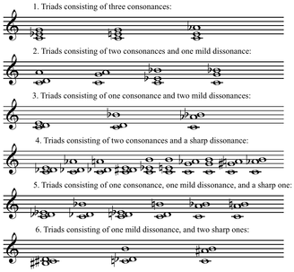 Consonance and dissonance - Wikipedia
