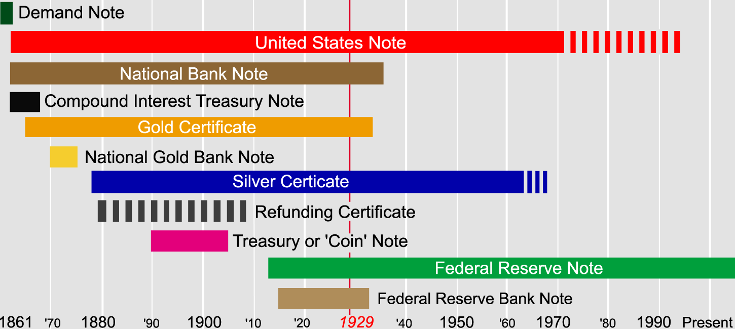 File:United States currency timeline.png - Wikipedia