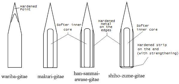 file katana diagram jpg wikipedia Swordfish Diagram