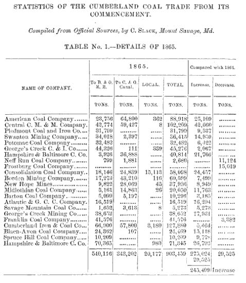 File:Cumberland coal trade 1865 jpg - Wikipedia