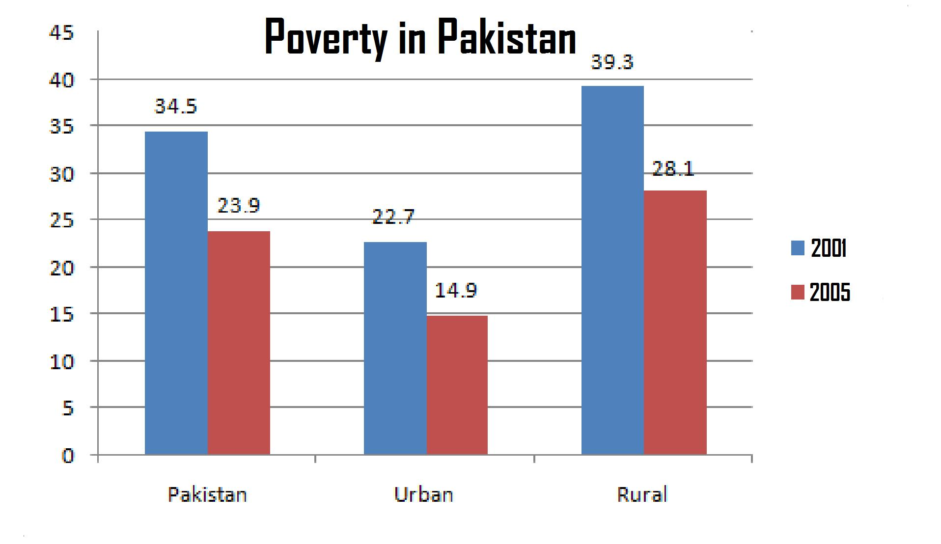 causes of poverty in pakistan Shahzad ahmad in pakistan, currently more than 20% people are living below the poverty line people in the rural areas are poorer than in the urban areas.