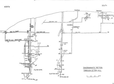 Section showing relationships of the mines: Deep Ecton, Clayton, Goodhope, Bag, and Waterbank (from left to right)