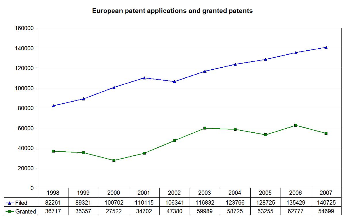 Smart Search - European Patent Register