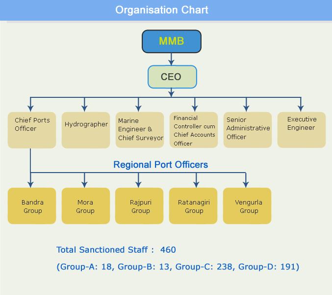 Customize the org chart