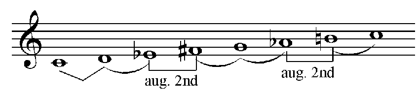 File:Hungarian Gypsy Scale png - Wikipedia