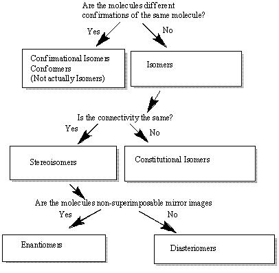 Fileisomer Flow Chartg Wikipedia