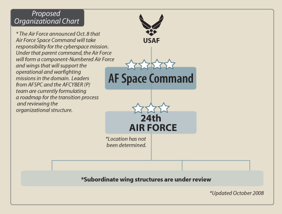 File:Proposed 24th Air Force Org Chart.jpg - Wikipedia