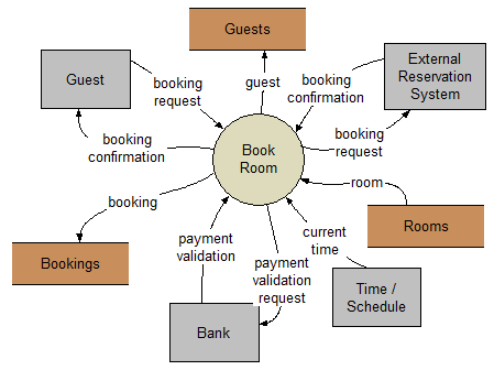 event  itioning   wikipediasingle process in a fictitious hotel using data flow diagram notation