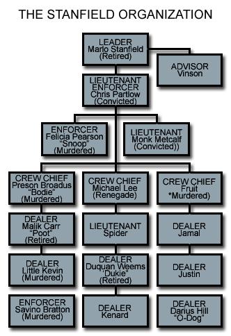 Car Dealership Hierarchy Chart