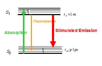 Sted microscopy wikiwand jablonski diagram showing the redshift of the stimulated photon this redshift allows the stimulated photon ccuart Images