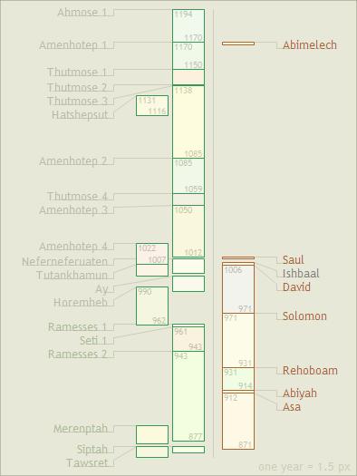 New Chronology Rohl  Wikipedia
