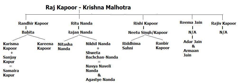 Family Tree Chart: Raj Kapoor7s Family.jpg - Wikipedia,Chart