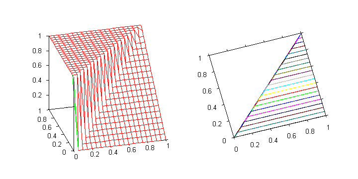 Standard G del implication. The function is discontinuous at the line y = x < 1.
