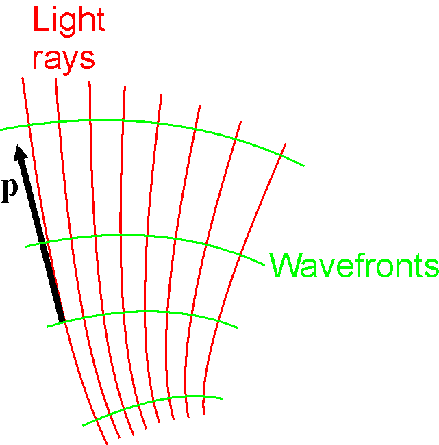 File:Hamiltonian Optics-Rays and Wavefronts.png - Wikipedia