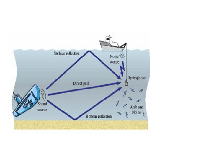 underwater acoustic communication wikipedia