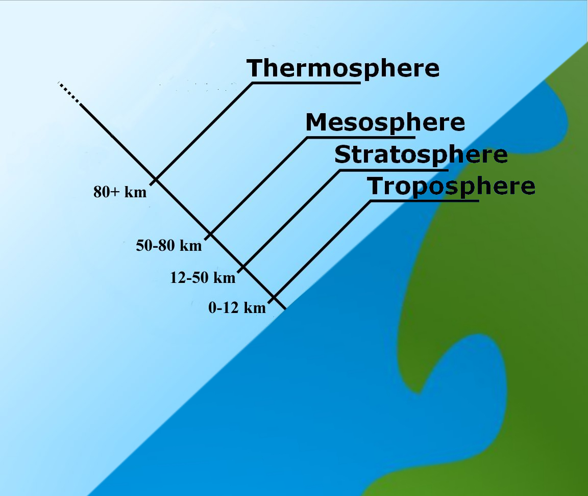 File:AtmosphericLayers.jpg - Wikipedia