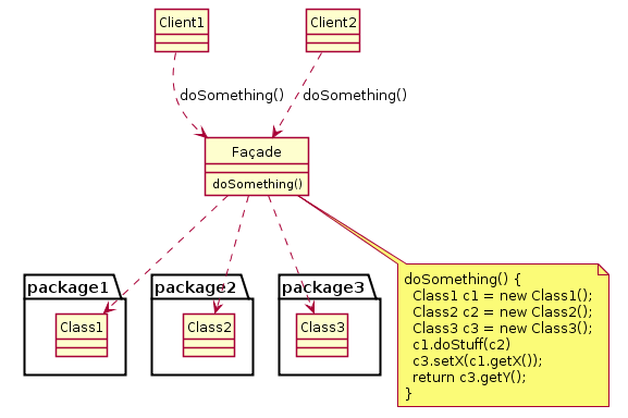 Example of Facade design pattern in UML