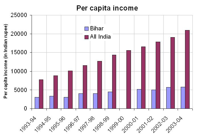 File:Per capita income Bihar.JPG - Wikipedia, the free encyclopedia