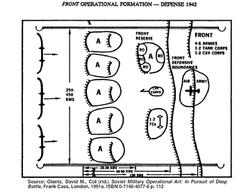 Front operation formation (1942): 4-6 armies spread across a front stretching from 250–450 km wide and up to 150 km deep, with each army given 2 defensive bands. In the second echelon, a reserve army with rifle divisions, 1-2 Cavalry corps and 1-2 Tank corps. An air army is based in the rear