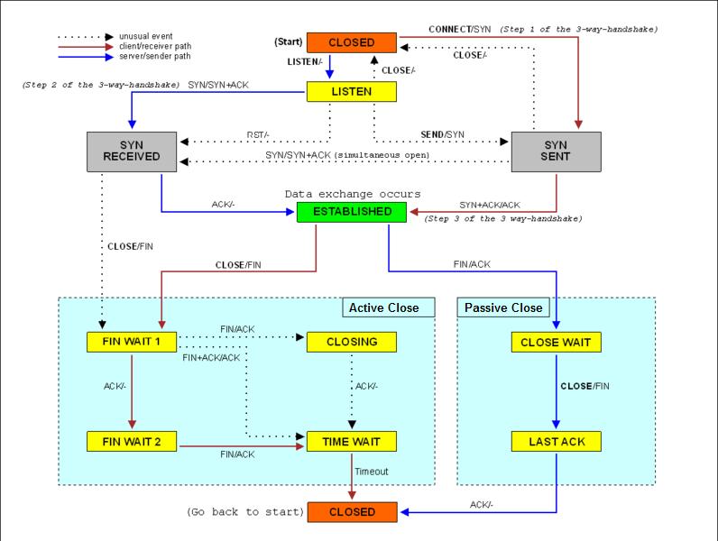 Filetcp state diagramg wikipedia filetcp state diagramg ccuart Choice Image