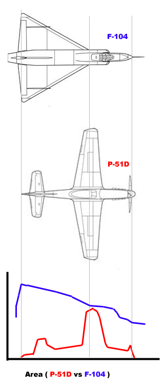 Area rule p51 f104.png