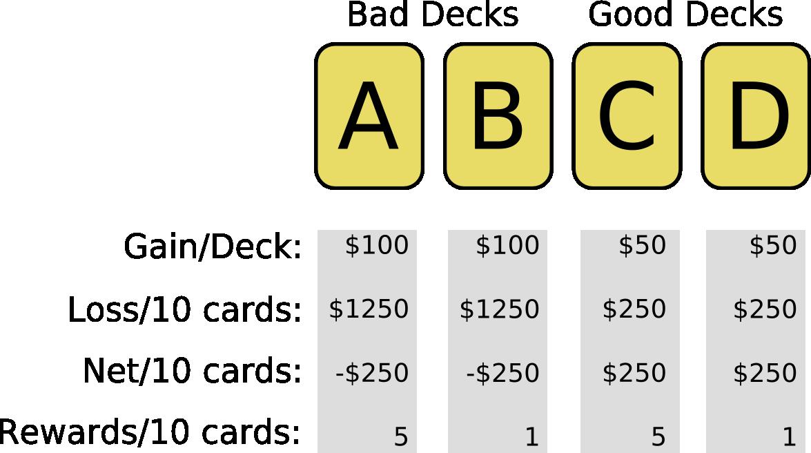 The gambling task браслет baraka casino