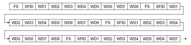 Frame synchronization - Wikipedia