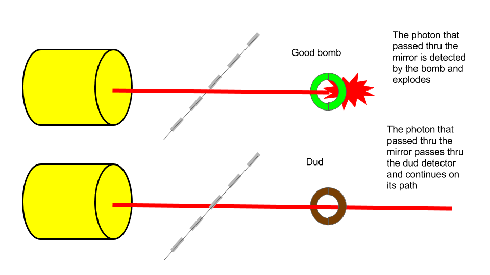 Physique quantique for dummies - Page 13 Test_illustration_of_the_bomb