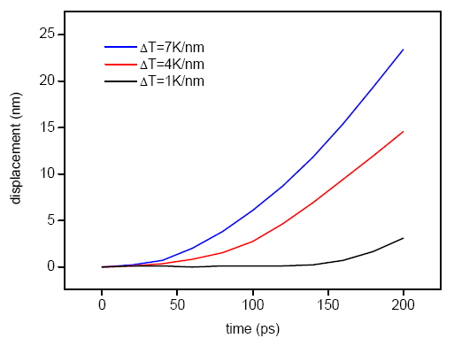 specific heat capacity and thermal conductivity relationship