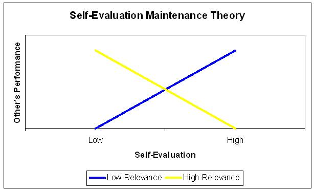 Self-Evaluation Maintenance Theory - Wikipedia