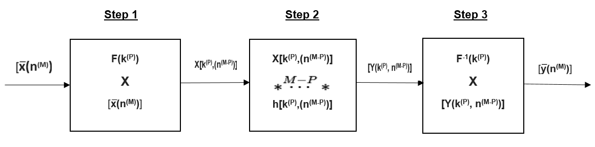 File:Block diagram showing the MixeD Filter Method.png ... on