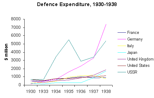 Defence expenditures of major belligerents of World War II from 1930 to 1938 Graph top7 def expd 1930-38.png