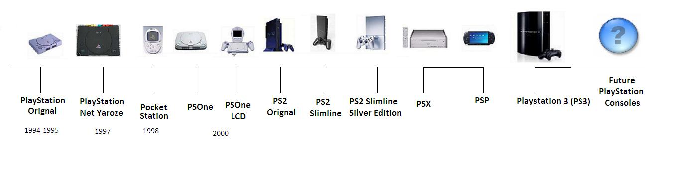 sony gaming console list