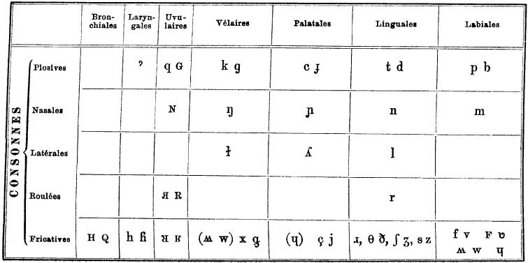 Number names worksheets blank alphabet chart free - International phonetic alphabet table ...