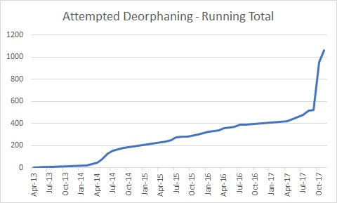 Attempted deorphaning running 2017-11.jpg