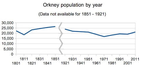 Orkadoj-populaciodiagramo 75.jpg