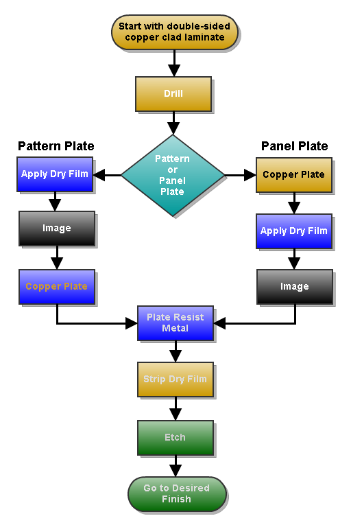 File:Double side PCB process flow chart png - Wikipedia